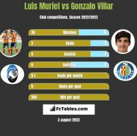 Luis Muriel vs Gonzalo Villar h2h player stats