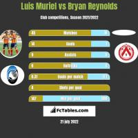 Luis Muriel vs Bryan Reynolds h2h player stats