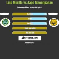Luis Murillo vs Aapo Maeenpaeae h2h player stats