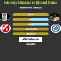 Luis Nery Caballero vs Richard Blanco h2h player stats