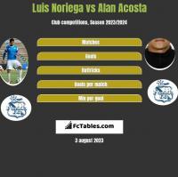 Luis Noriega vs Alan Acosta h2h player stats