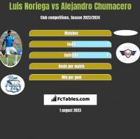 Luis Noriega vs Alejandro Chumacero h2h player stats
