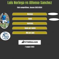 Luis Noriega vs Alfonso Sanchez h2h player stats