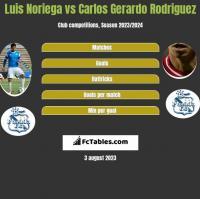 Luis Noriega vs Carlos Gerardo Rodriguez h2h player stats