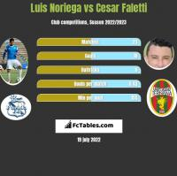 Luis Noriega vs Cesar Faletti h2h player stats