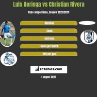 Luis Noriega vs Christian Rivera h2h player stats