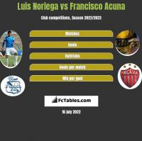Luis Noriega vs Francisco Acuna h2h player stats