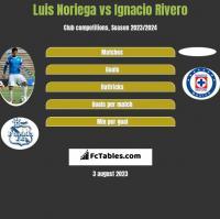 Luis Noriega vs Ignacio Rivero h2h player stats