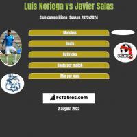 Luis Noriega vs Javier Salas h2h player stats