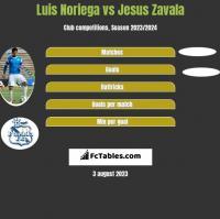 Luis Noriega vs Jesus Zavala h2h player stats