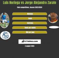 Luis Noriega vs Jorge Alejandro Zarate h2h player stats