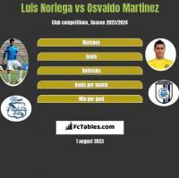 Luis Noriega vs Osvaldo Martinez h2h player stats