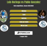 Luis Noriega vs Pablo Gonzalez h2h player stats