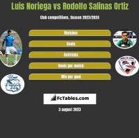 Luis Noriega vs Rodolfo Salinas Ortiz h2h player stats