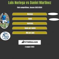 Luis Noriega vs Daniel Martinez h2h player stats