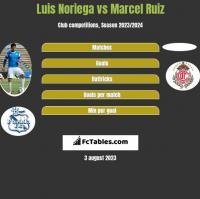 Luis Noriega vs Marcel Ruiz h2h player stats