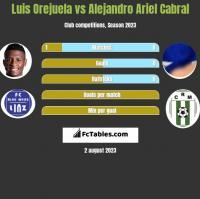 Luis Orejuela vs Alejandro Ariel Cabral h2h player stats