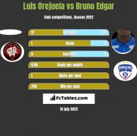 Luis Orejuela vs Bruno Edgar h2h player stats