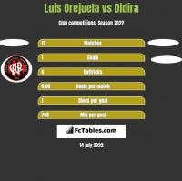 Luis Orejuela vs Didira h2h player stats