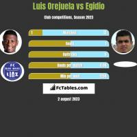Luis Orejuela vs Egidio h2h player stats