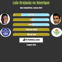 Luis Orejuela vs Henrique h2h player stats