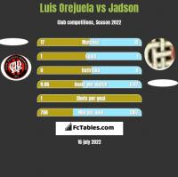 Luis Orejuela vs Jadson h2h player stats