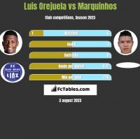 Luis Orejuela vs Marquinhos h2h player stats