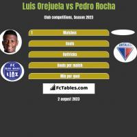 Luis Orejuela vs Pedro Rocha h2h player stats