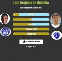 Luis Orejuela vs Robinho h2h player stats
