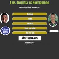 Luis Orejuela vs Rodriguinho h2h player stats