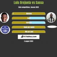 Luis Orejuela vs Sassa h2h player stats