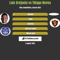 Luis Orejuela vs Thiago Neves h2h player stats