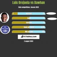 Luis Orejuela vs Dawhan h2h player stats