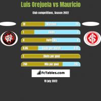 Luis Orejuela vs Mauricio h2h player stats