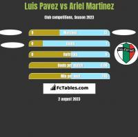 Luis Pavez vs Ariel Martinez h2h player stats