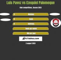 Luis Pavez vs Ezequiel Palomeque h2h player stats