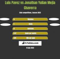 Luis Pavez vs Jonathan Yulian Mejia Chaverra h2h player stats