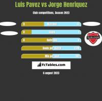 Luis Pavez vs Jorge Henriquez h2h player stats