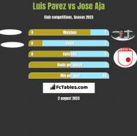 Luis Pavez vs Jose Aja h2h player stats