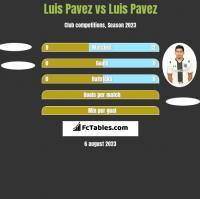 Luis Pavez vs Luis Pavez h2h player stats