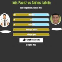 Luis Pavez vs Carlos Labrin h2h player stats