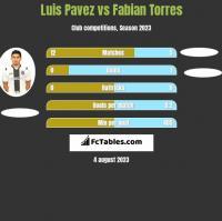 Luis Pavez vs Fabian Torres h2h player stats