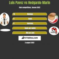 Luis Pavez vs Hedgardo Marin h2h player stats