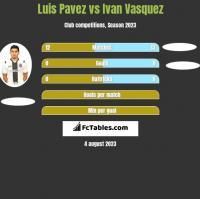 Luis Pavez vs Ivan Vasquez h2h player stats