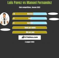 Luis Pavez vs Manuel Fernandez h2h player stats