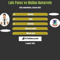 Luis Pavez vs Matias Navarrete h2h player stats