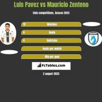 Luis Pavez vs Mauricio Zenteno h2h player stats