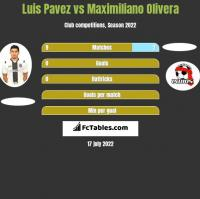 Luis Pavez vs Maximiliano Olivera h2h player stats