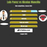Luis Pavez vs Nicolas Mancilla h2h player stats