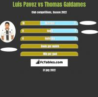 Luis Pavez vs Thomas Galdames h2h player stats